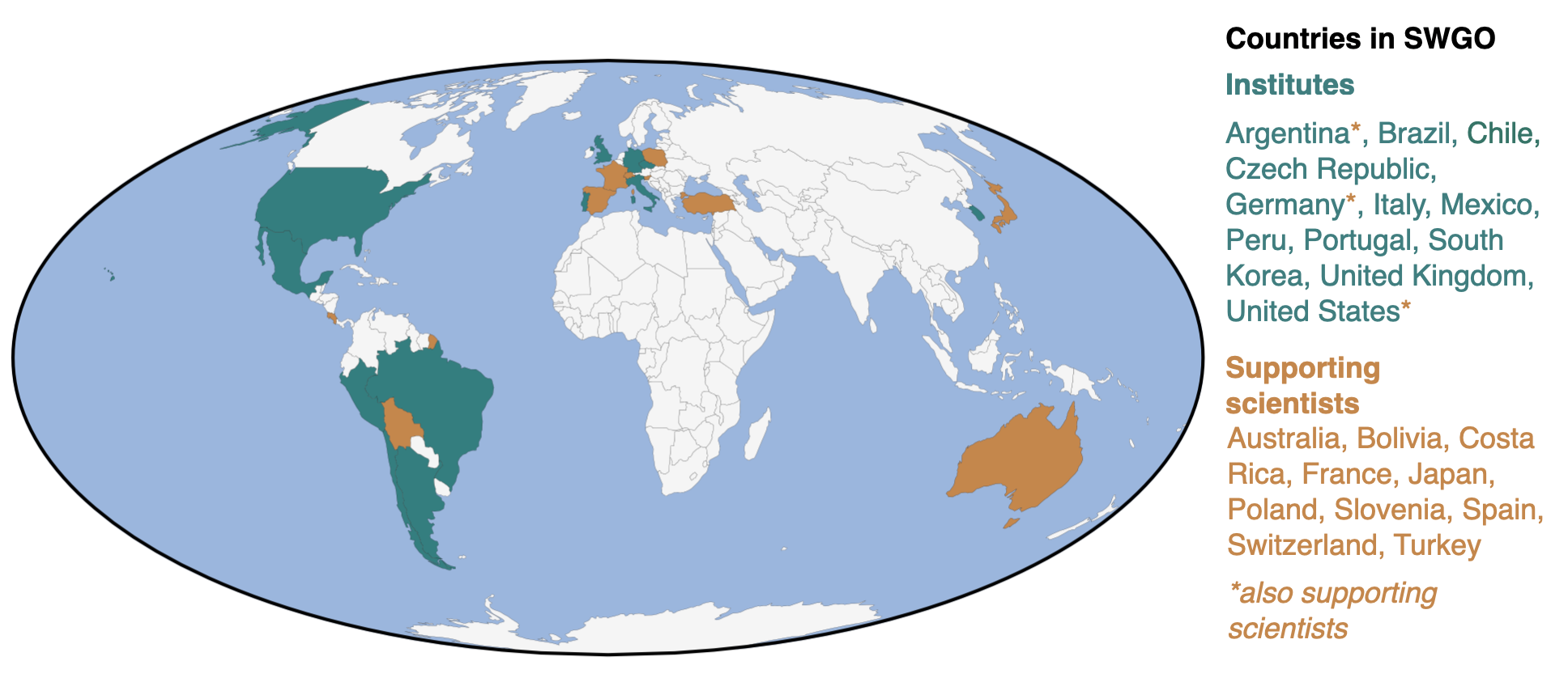 countries involved in SWGO